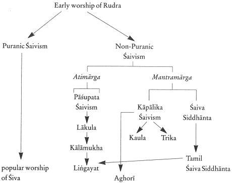 Шиваизм делится на 6 амнай 6 школ и 7 школы шактизма где Шива тоже почитается в союзе с Шакти